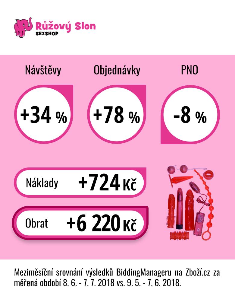 Výsledky e-shopu Růžový slon po měsíčním testování BiddingManageru