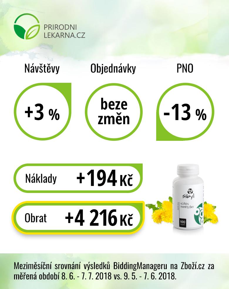 Výsledky e-shopu Přírodnílékárna.cz po měsíci testování BiddingManageru