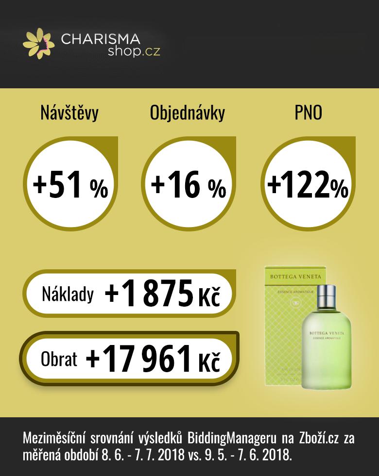 Výsledky e-shopu Charisma-shop.cz po měsící testování BiddingManageru