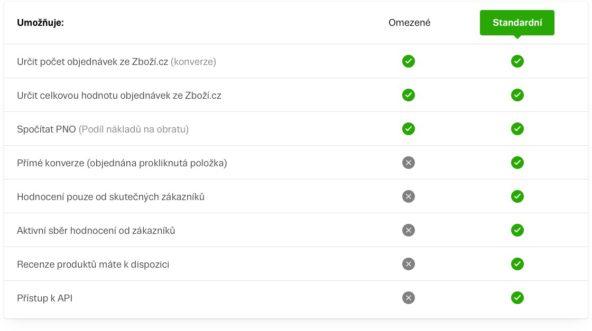 Nové měření konverzí na Zboží.cz