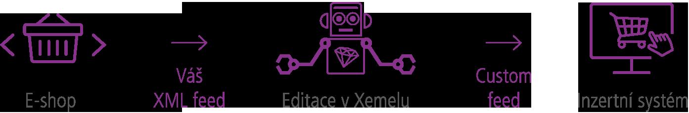Schéma editace feedů pro inzertní systémy