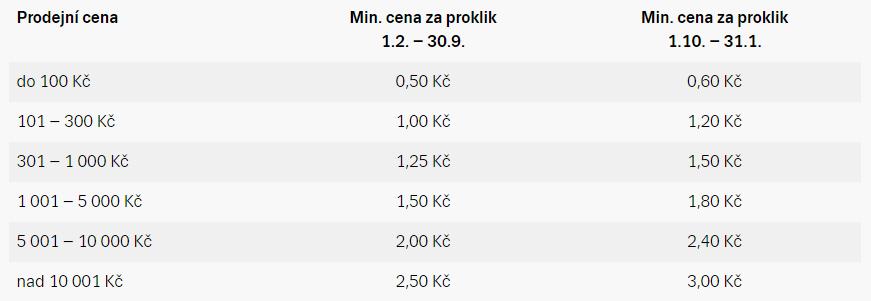 zboží.cz ceník prokliků