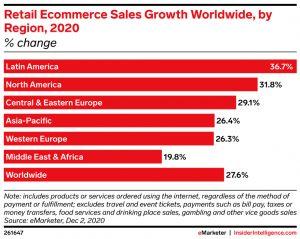 Nejrychleji rostoucí e-commerce trhy 2020