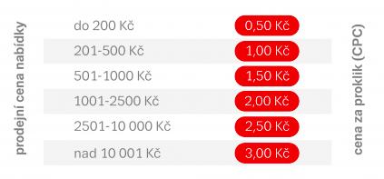 Nový ceník Zboží.cz pro rok 2021