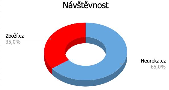 Podíl na návštěvnosti Heureka.cz, Zboží.cz ve 2020