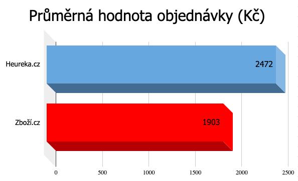 Průměrná hodnota objednávky Heureka.cz, Zboží.cz ve 2020