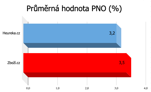 Průměrná hodnota PNO Heureka.cz, Zboží.cz ve 2020