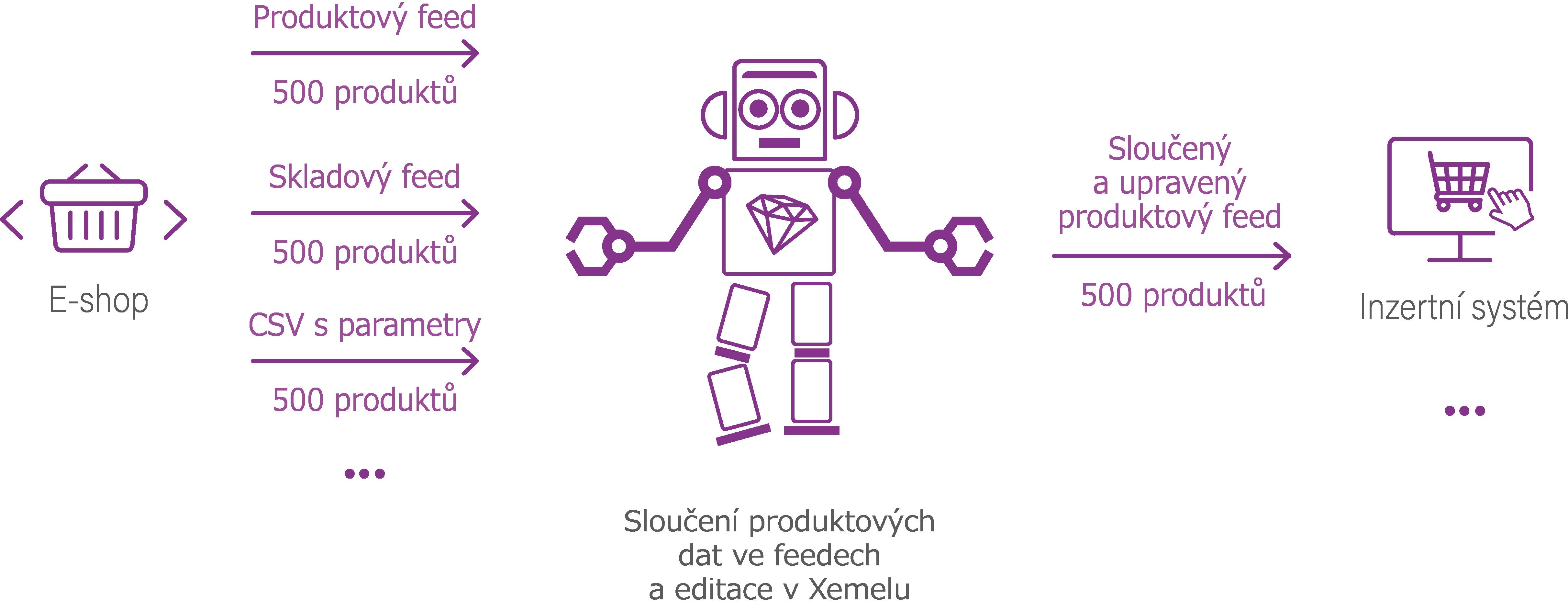 Schéma sloučení produktových dat z více feedů